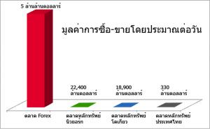มูลค่าการซื้อขายในตลาด Forex