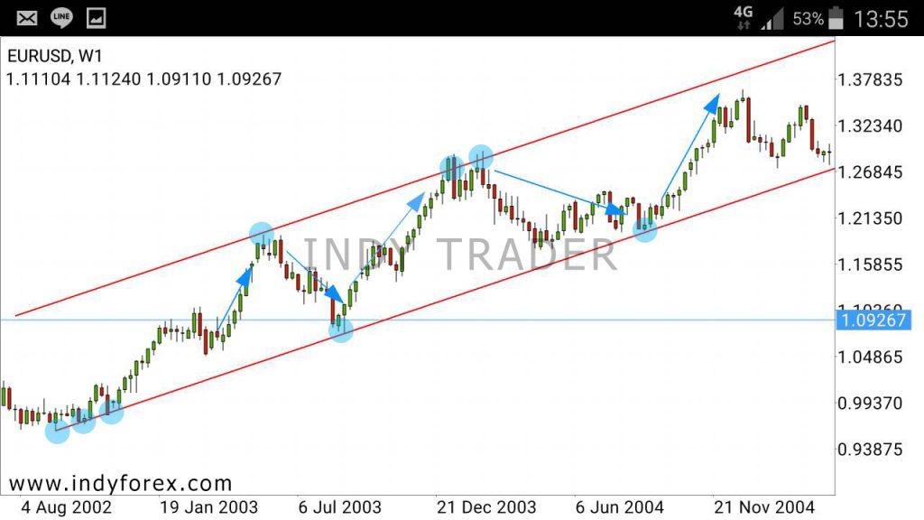 ภาพตัวอย่างการตี trend line ขาขึ้น แบบ Parallel line