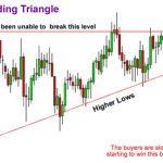 Ascending Triangles กราฟแท่งเทียนที่สำคัญที่คุณต้องรู้จัก