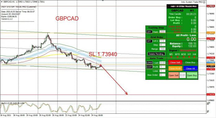 GBPCAD Forex Signal ประจำวันที่ 25 สิงหาคม 2564