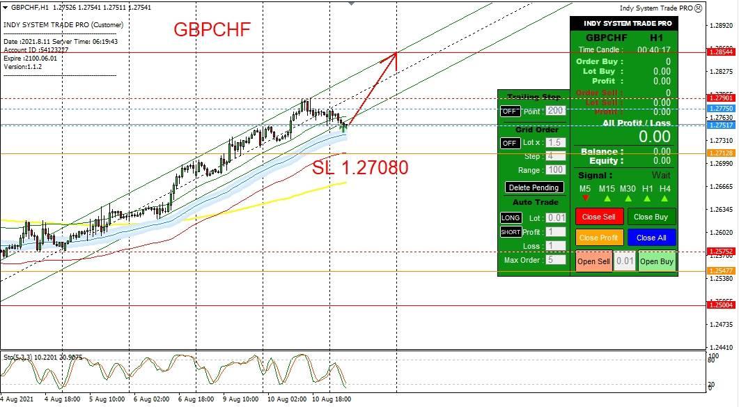 วิเคราะห์กราฟ GBP/CHF