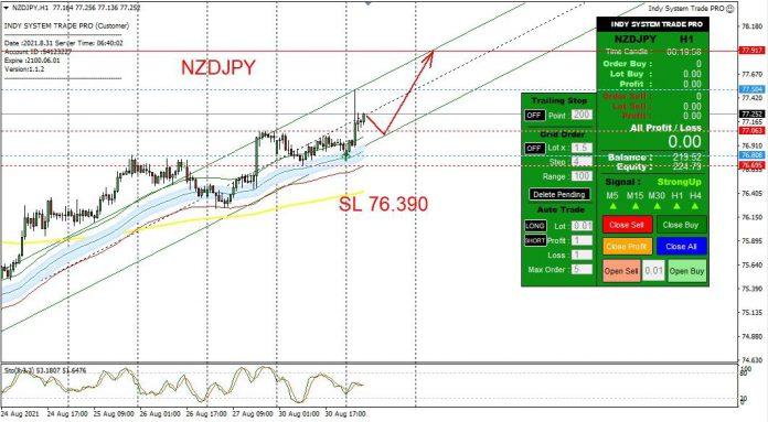 วิเคราะห์กราฟ NZD/JPY ประจำวันที่ 31 สิงหาคม 2564