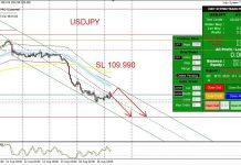 วิเคราะห์กราฟ USD/JPY